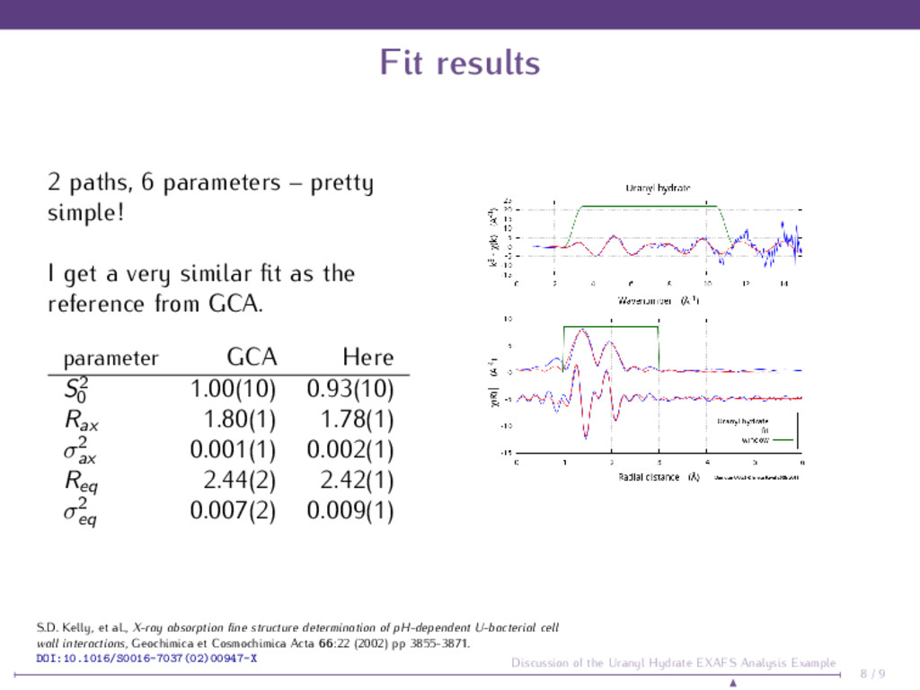 Fit results 2 paths, 6 parameters – pretty simp...