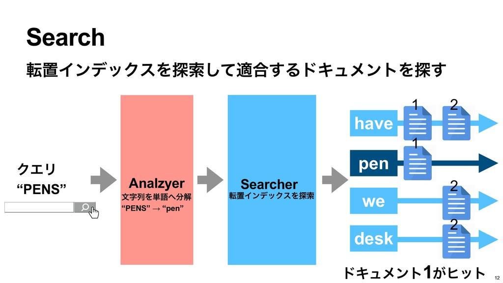 """Search ΫΤϦ   """"PENS"""" υΩϡϝϯτ1͕ώοτ Searcher Analzy..."""