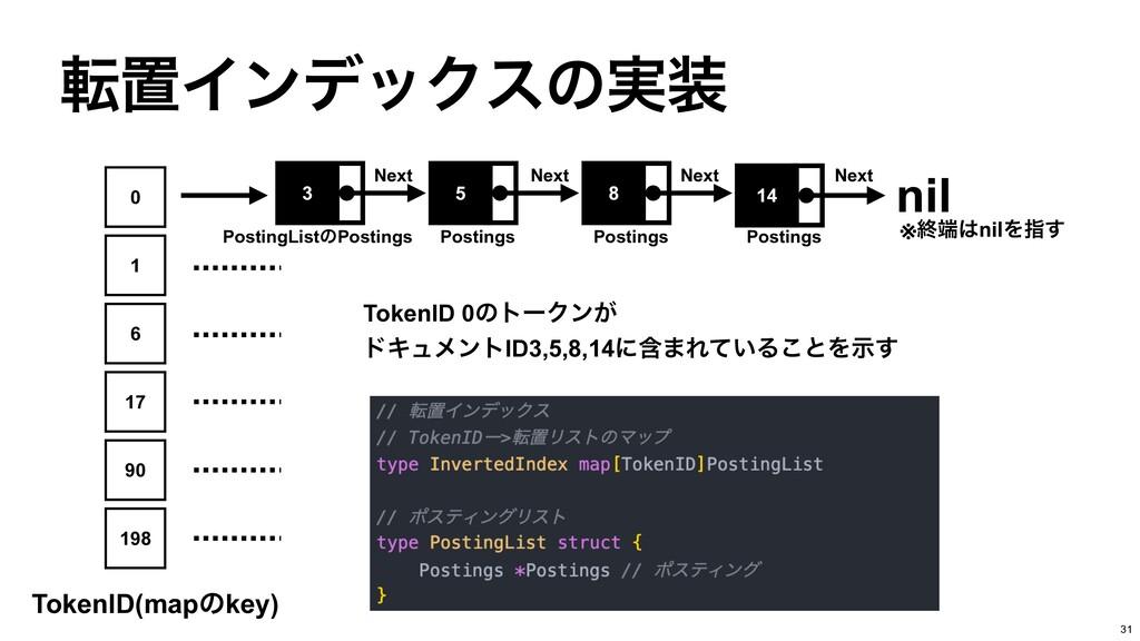 సஔΠϯσοΫεͷ࣮ 31 0 TokenID(mapͷkey) 3 PostingList...