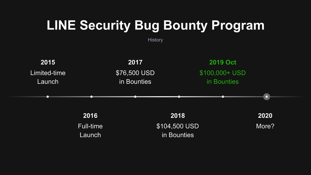 2020 More? 2018 $104,500 USD in Bounties 2016 F...