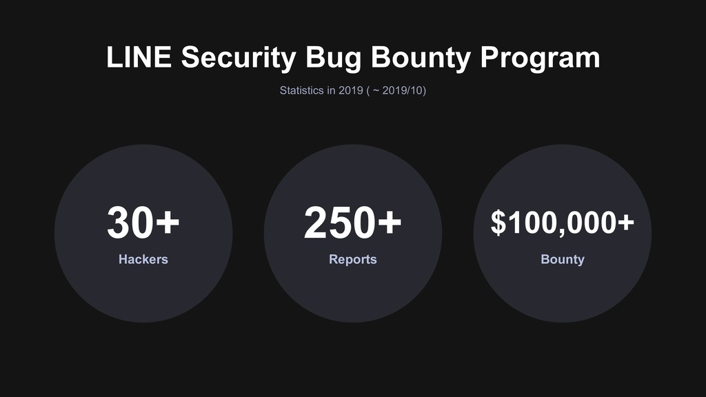 Statistics in 2019 ( ~ 2019/10) LINE Security B...