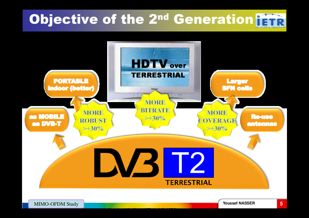 Objective of the 2nd Generation HDTV HDTV over ...