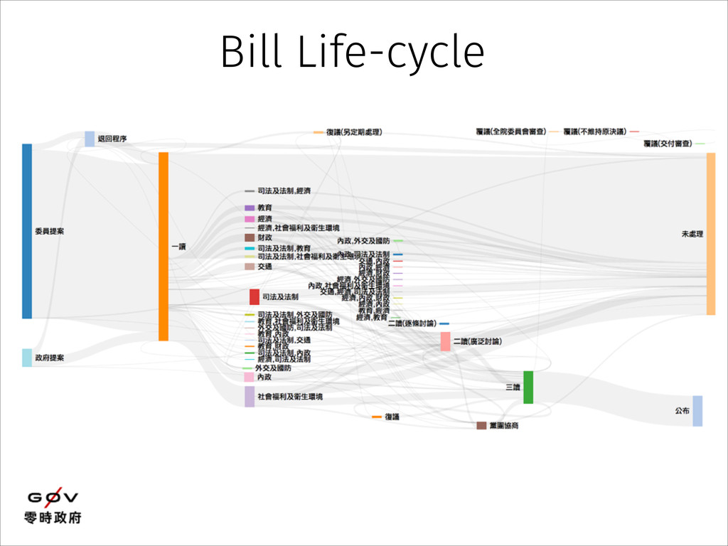 Bill Life-cycle
