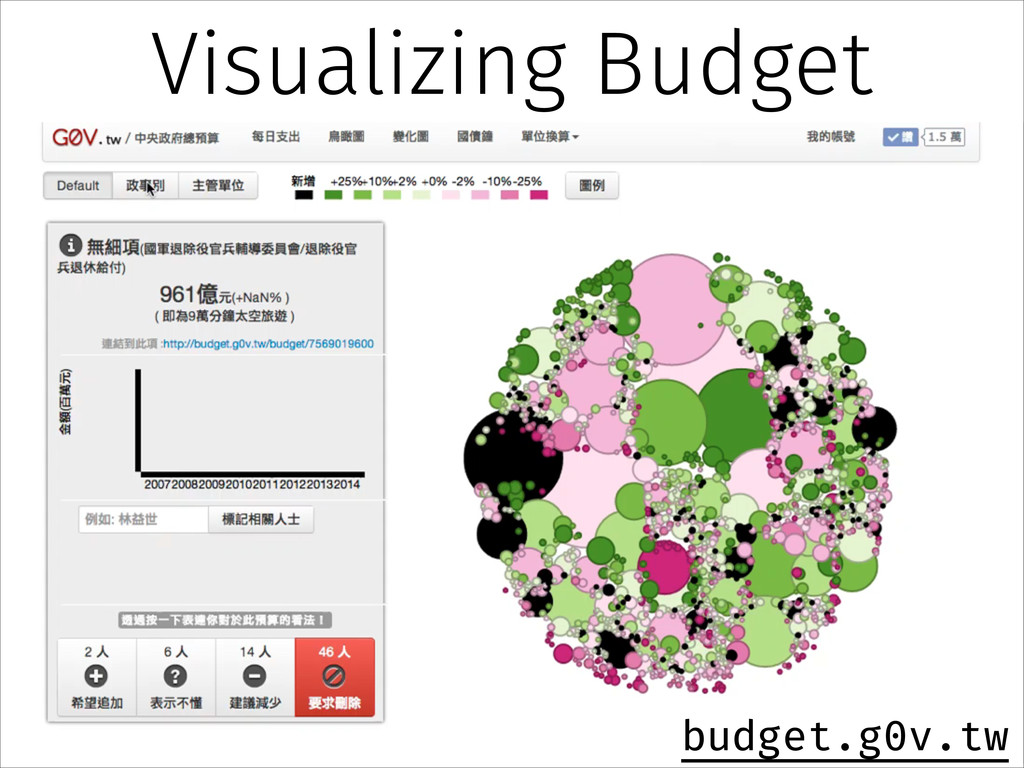 Visualizing Budget budget.g0v.tw