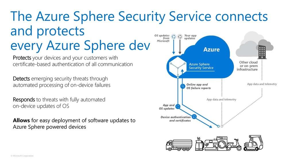 © Microsoft Corporation The Azure Sphere Securi...