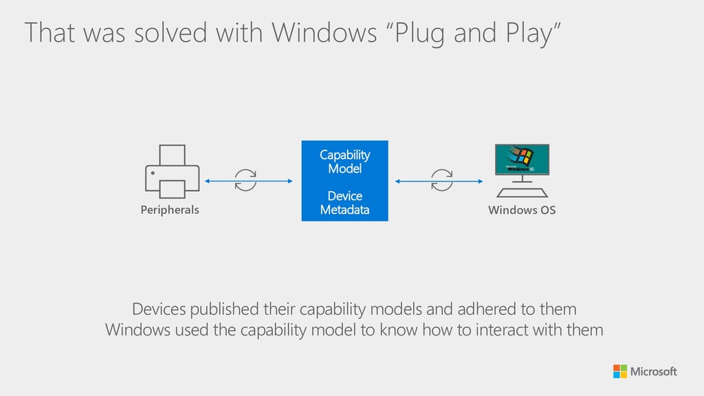 """That was solved with Windows """"Plug and Play"""" Pe..."""
