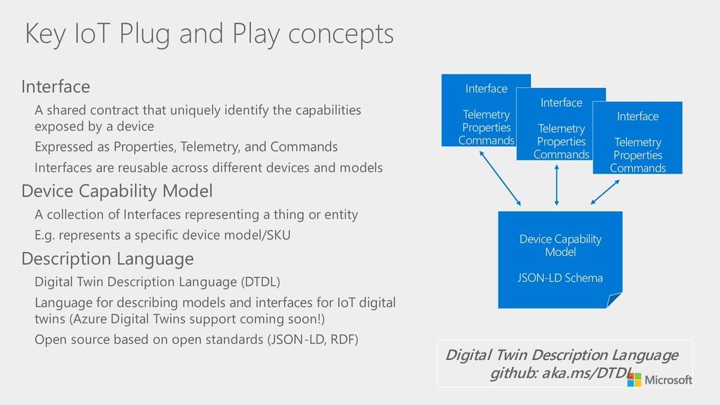 Key IoT Plug and Play concepts Interface A sha...