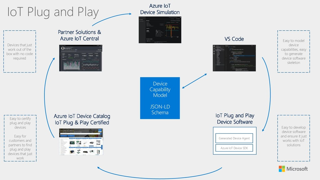 Azure IoT Device SDK Generated Device Agent Eas...