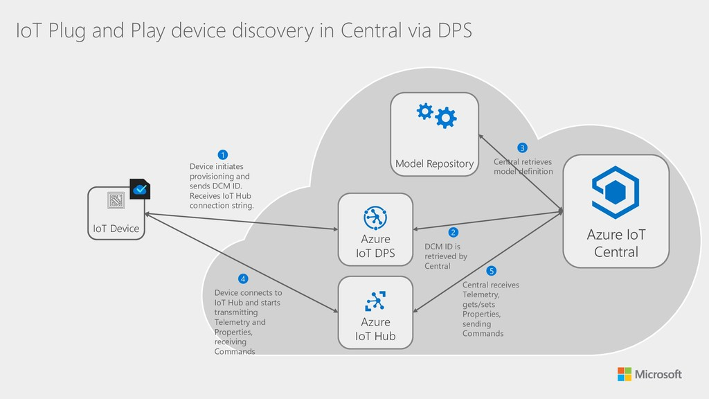 IoT Plug and Play device discovery in Central v...