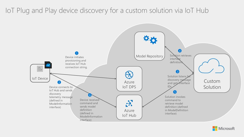 IoT Plug and Play device discovery for a custom...