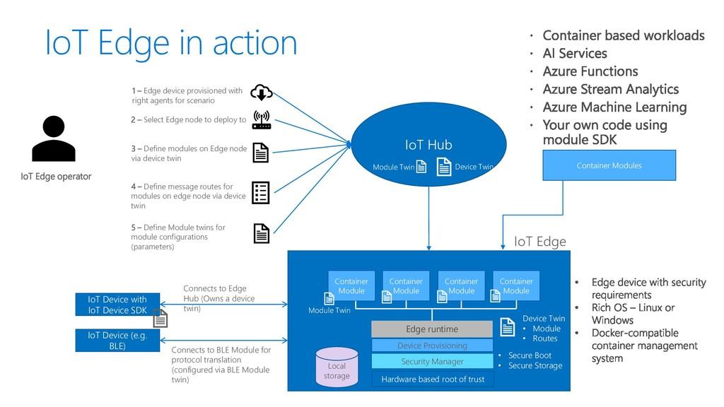 IoT Edge in action IoT Hub IoT Edge operator 3 ...