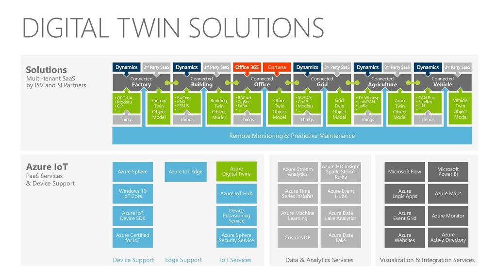 Solutions Connected Grid Azure IoT PaaS Service...