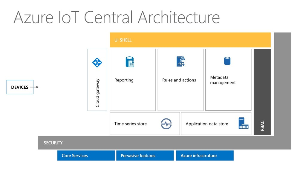 Azure IoT Central Architecture Time series stor...