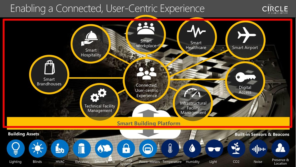 Enabling a Connected, User-Centric Experience P...
