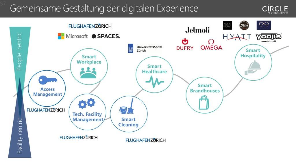 Gemeinsame Gestaltung der digitalen Experience ...