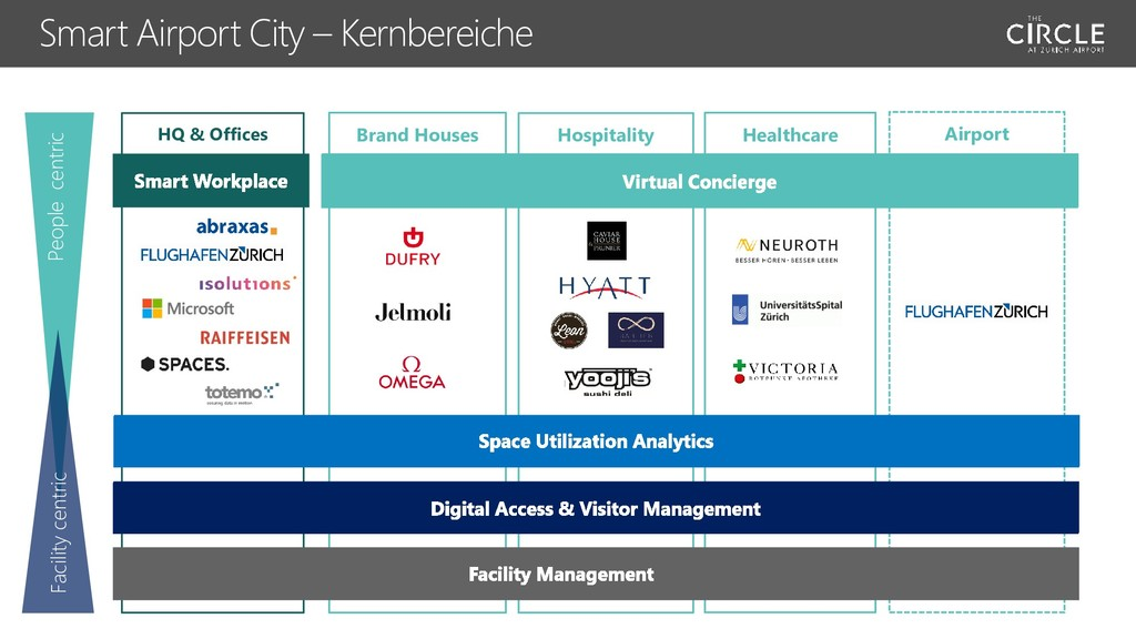 Airport Smart Airport City – Kernbereiche HQ & ...