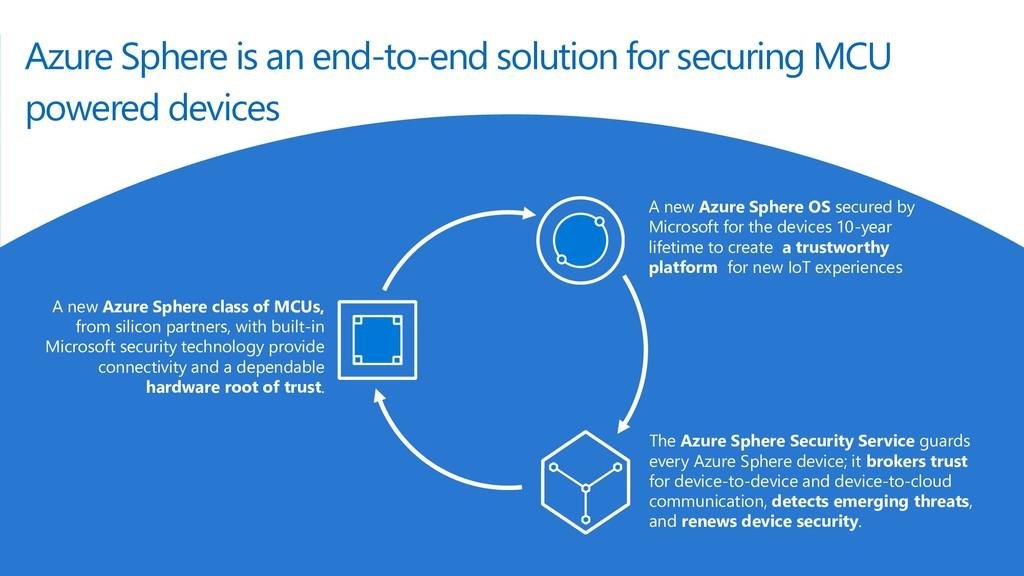 © Microsoft Corporation A new Azure Sphere clas...