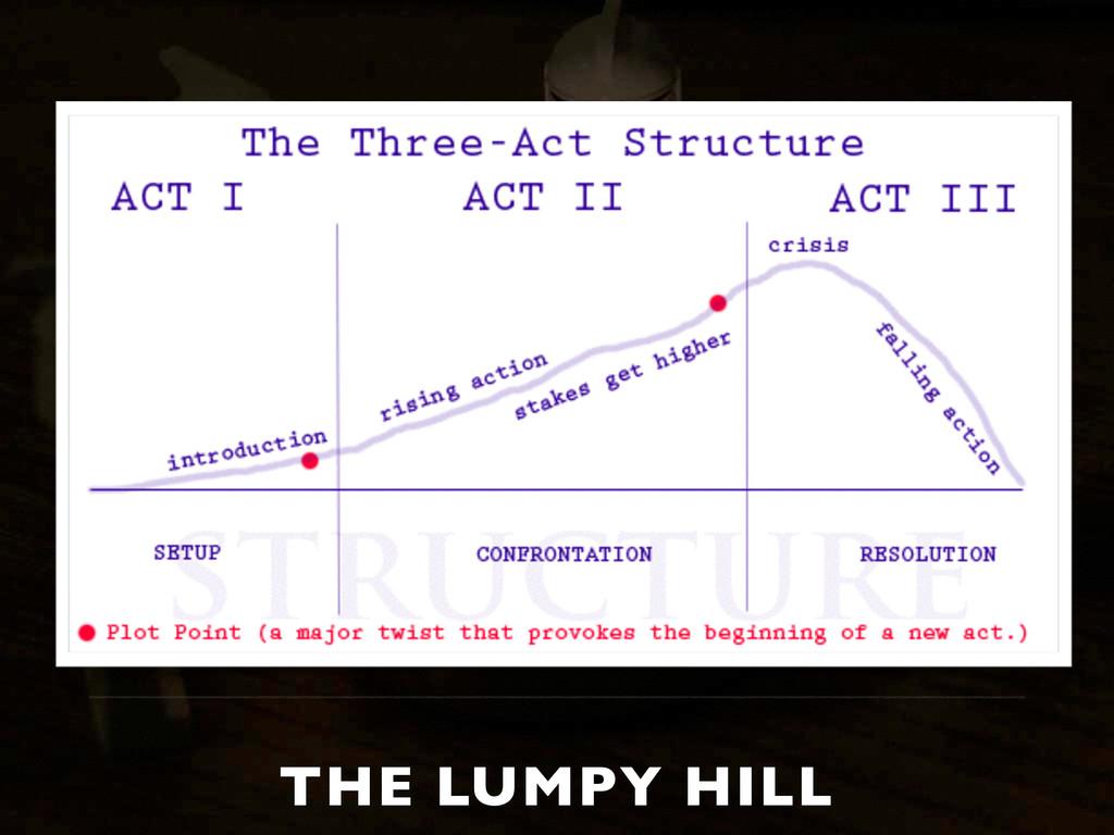 THE LUMPY HILL