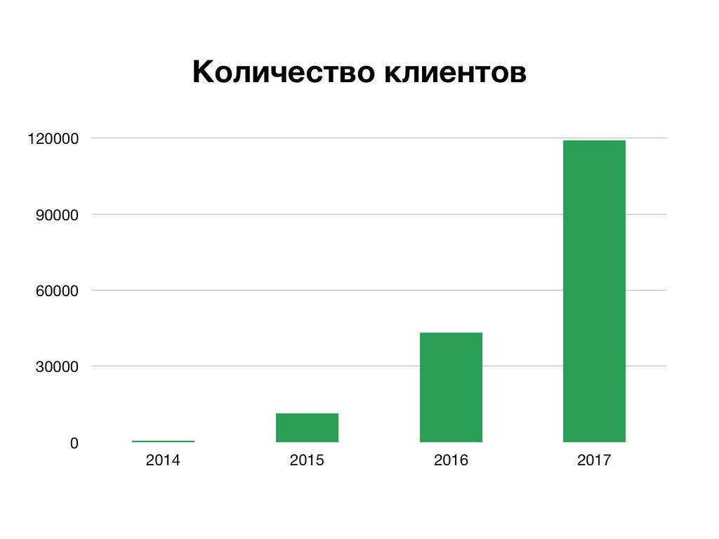 0 30000 60000 90000 120000 2014 2015 2016 2017 ...