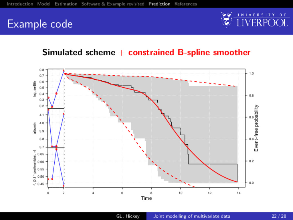 Introduction Model Estimation Software & Exampl...