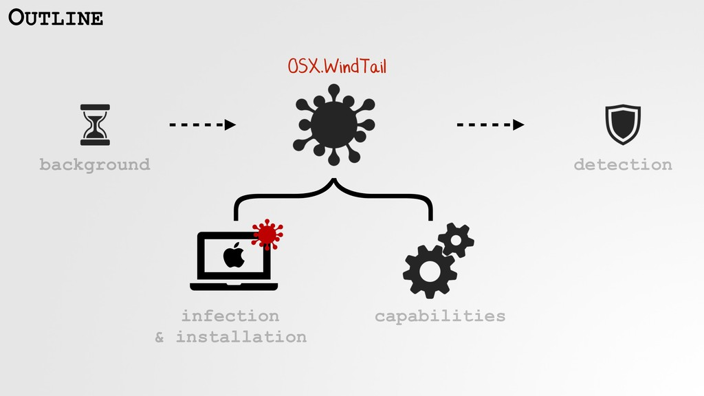 infection  & installation capabilities OUTLINE...