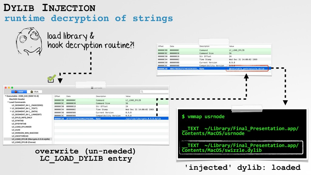 runtime decryption of strings DYLIB INJECTION l...