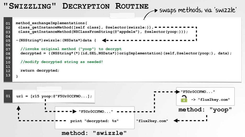 """""""SWIZZLING"""" DECRYPTION ROUTINE method_exchangeI..."""