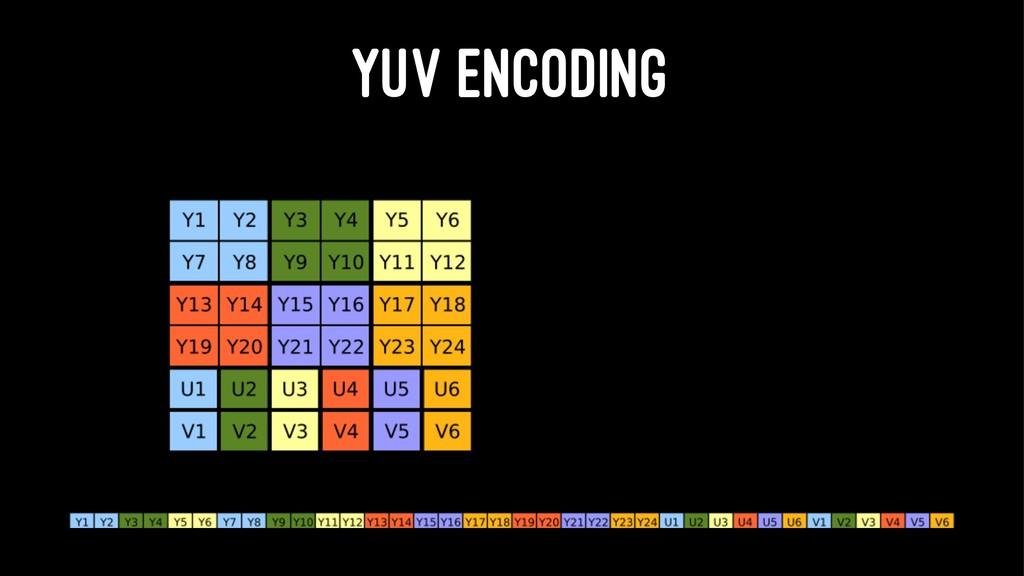 YUV ENCODING