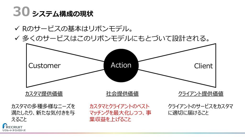 システム構成の現状  Rのサービスの基本はリボンモデル。  多くのサービスはこのリボンモデ...