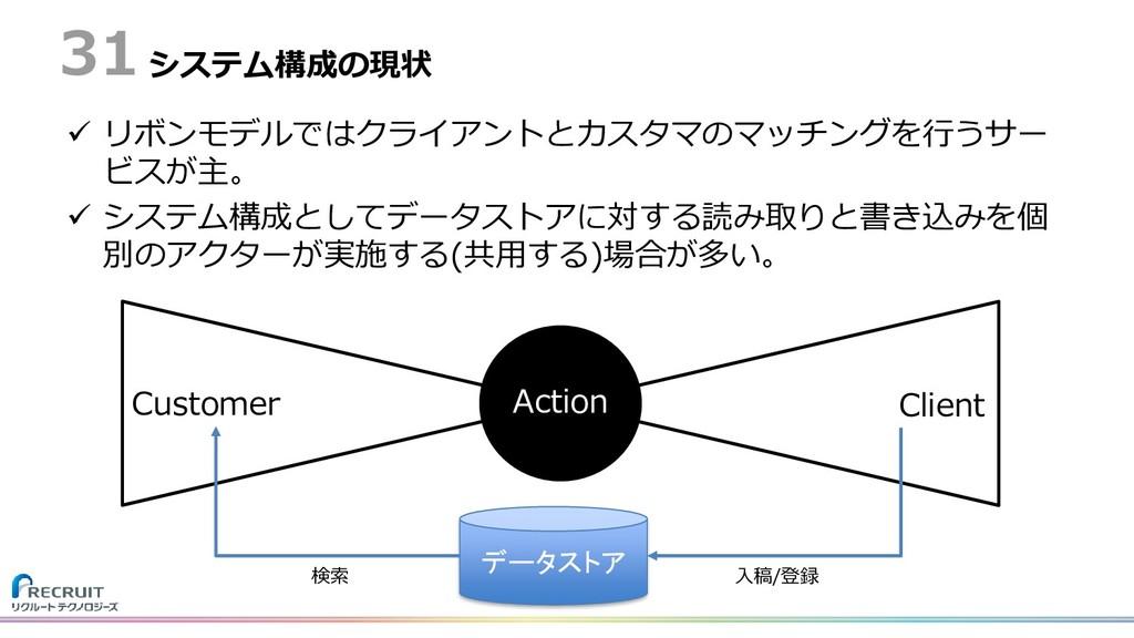 システム構成の現状  リボンモデルではクライアントとカスタマのマッチングを行うサー ビスが主...
