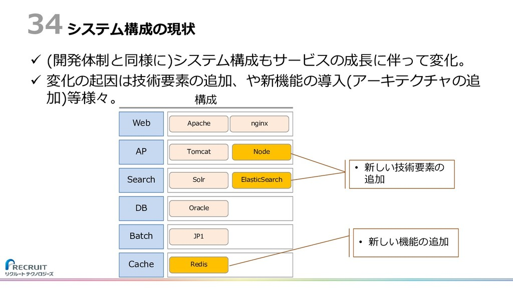 システム構成の現状  (開発体制と同様に)システム構成もサービスの成長に伴って変化。  変...