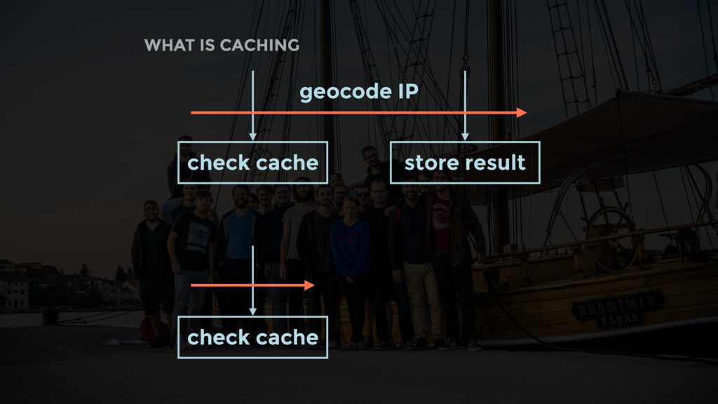 WHAT IS CACHING geocode IP check cache store re...