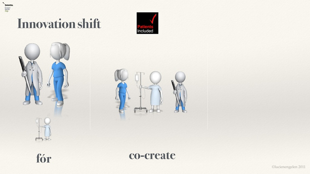 fór Innovation shift co-create Patients Include...