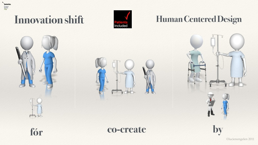 fór by Innovation shift co-create Patients Incl...