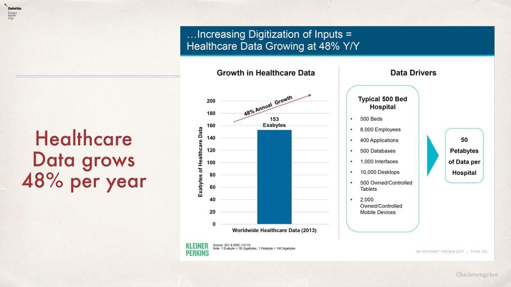 ©lucienengelen Healthcare Data grows 48% per ye...
