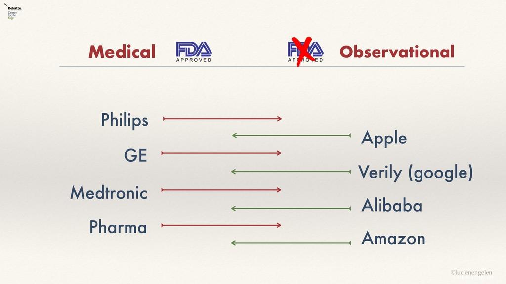 Philips Apple GE Verily (google) Medtronic Alib...