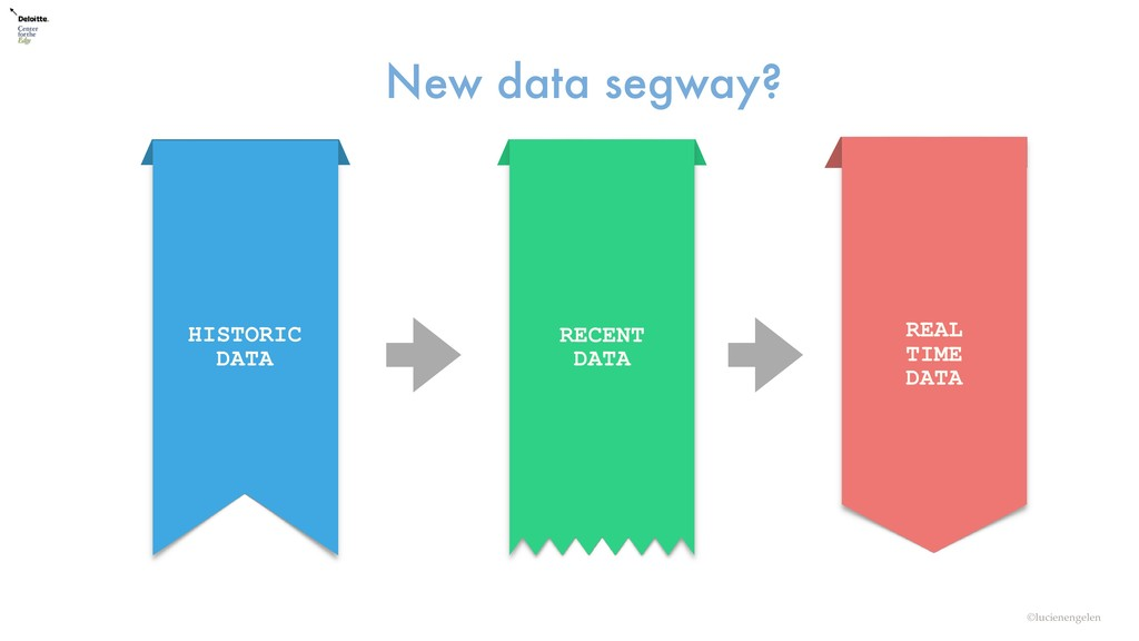 ©lucienengelen New data segway? Digitizing Digi...