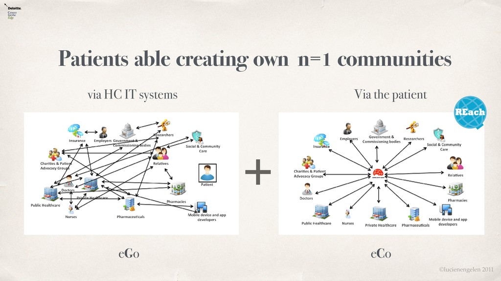 Patients able creating own n=1 communities via ...