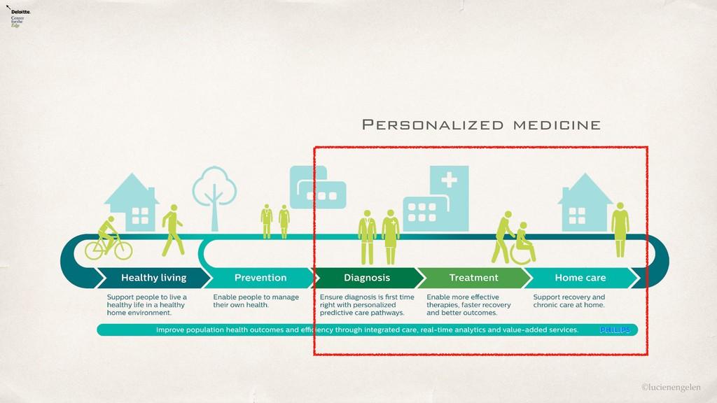 ©lucienengelen Personalized medicine