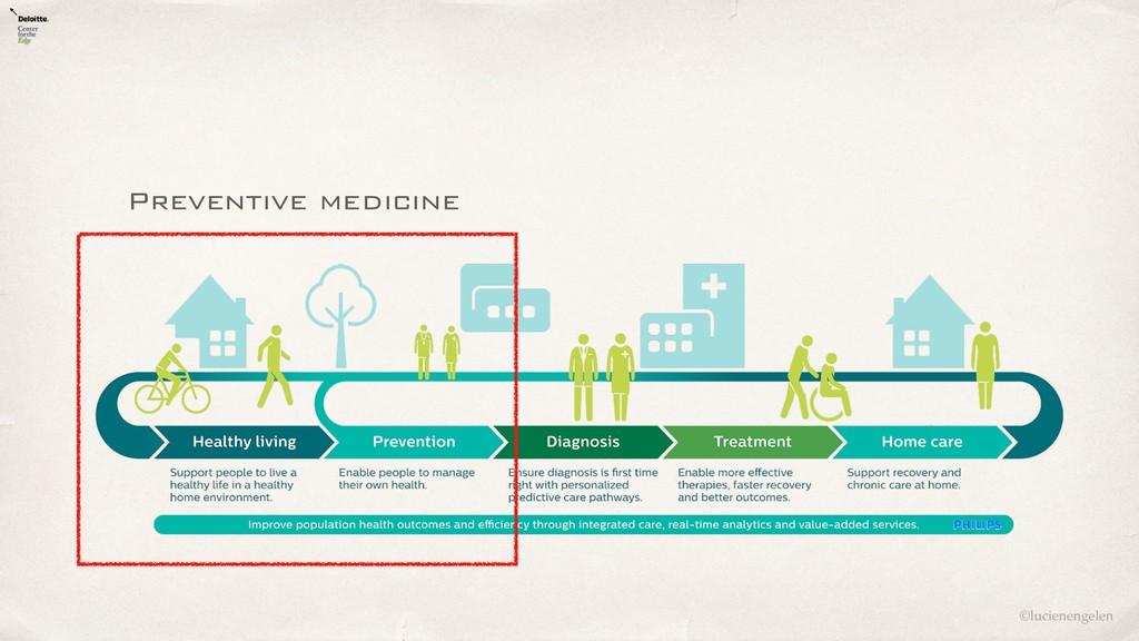 ©lucienengelen Preventive medicine