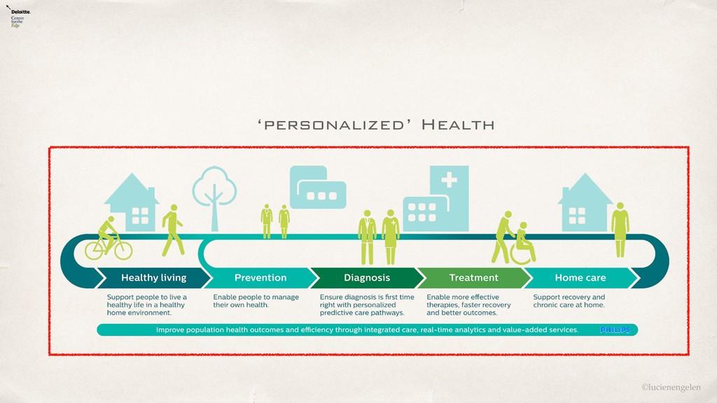 ©lucienengelen 'personalized' Health