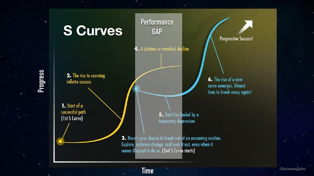 ©lucienengelen Time Progress Performance GAP