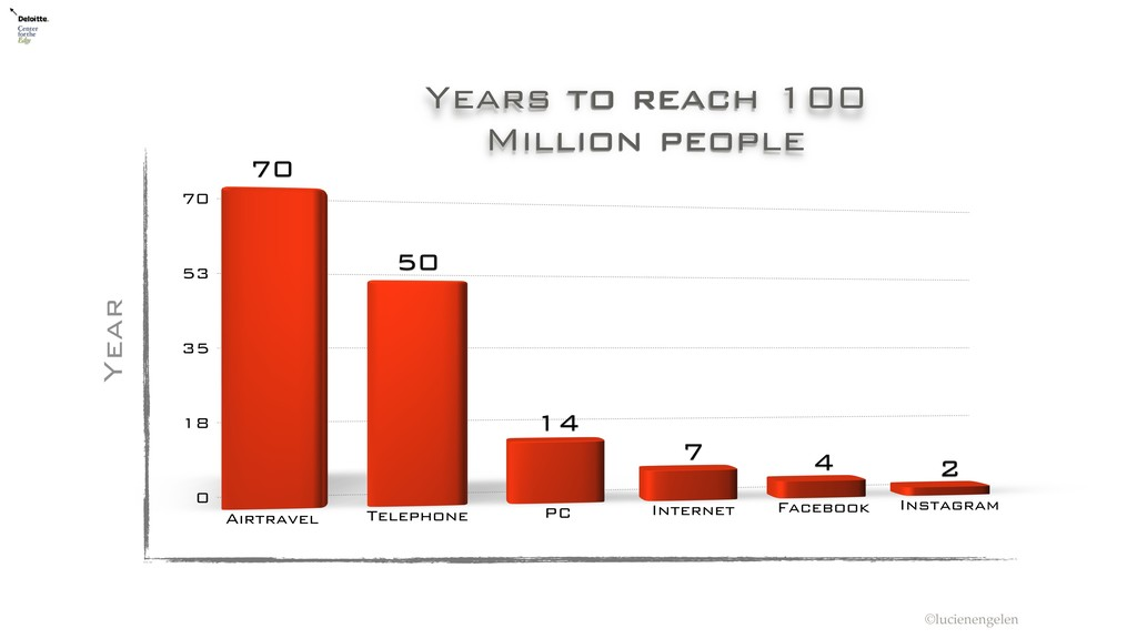 Year Years to reach 100 Million people ©luciene...