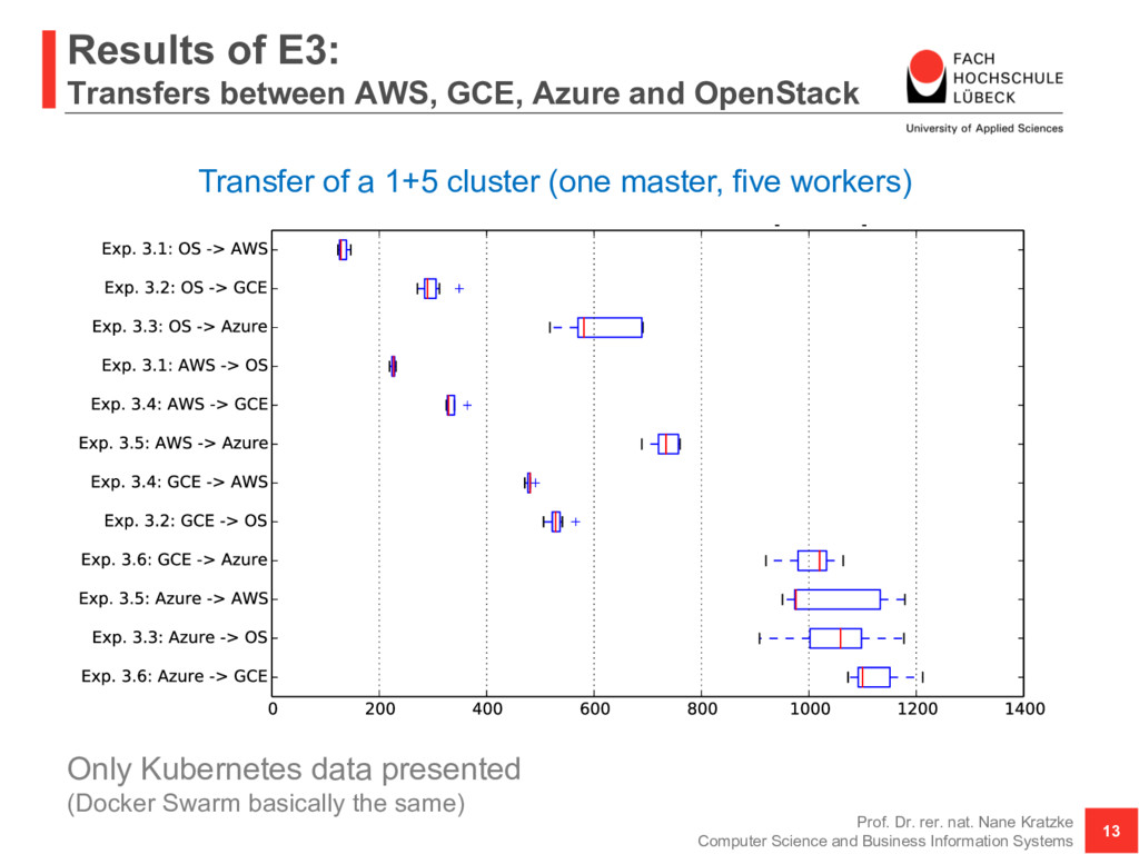 Results of E3: Transfers between AWS, GCE, Azur...