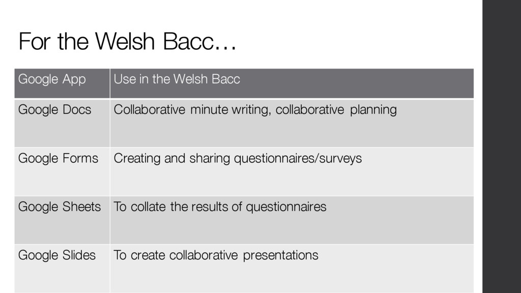 For the Welsh Bacc… Google App Use in the Welsh...