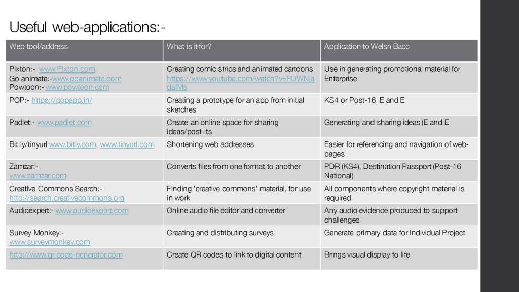 Useful web-applications:- Web tool/address What...