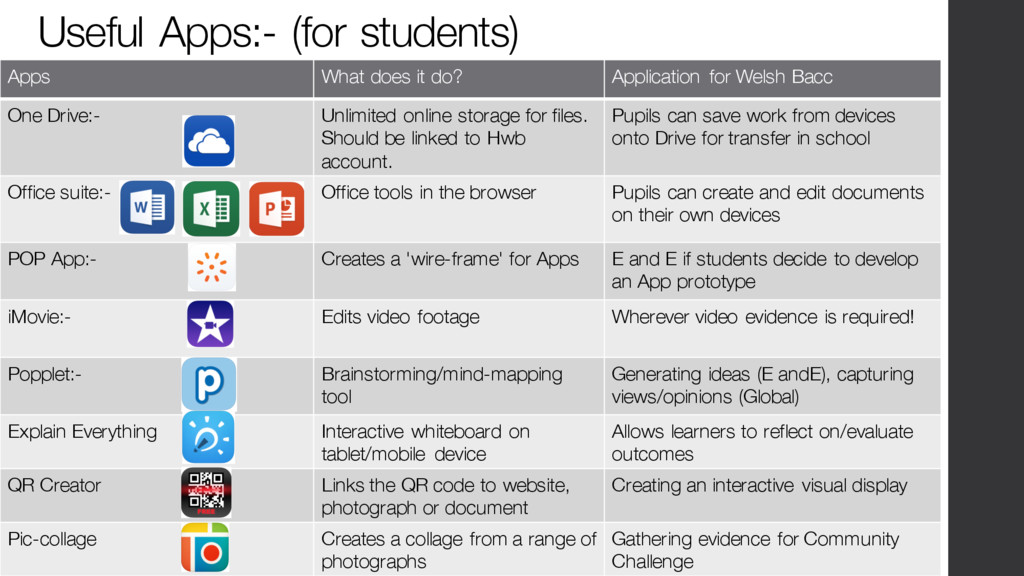 Useful Apps:- (for students) Apps What does it ...