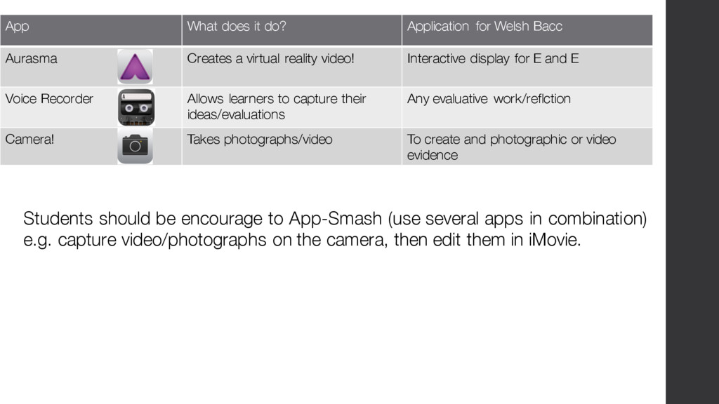 App What does it do? Application for Welsh Bacc...