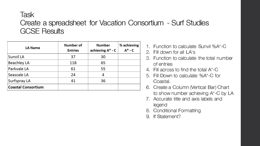 Task Create a spreadsheet for Vacation Consorti...