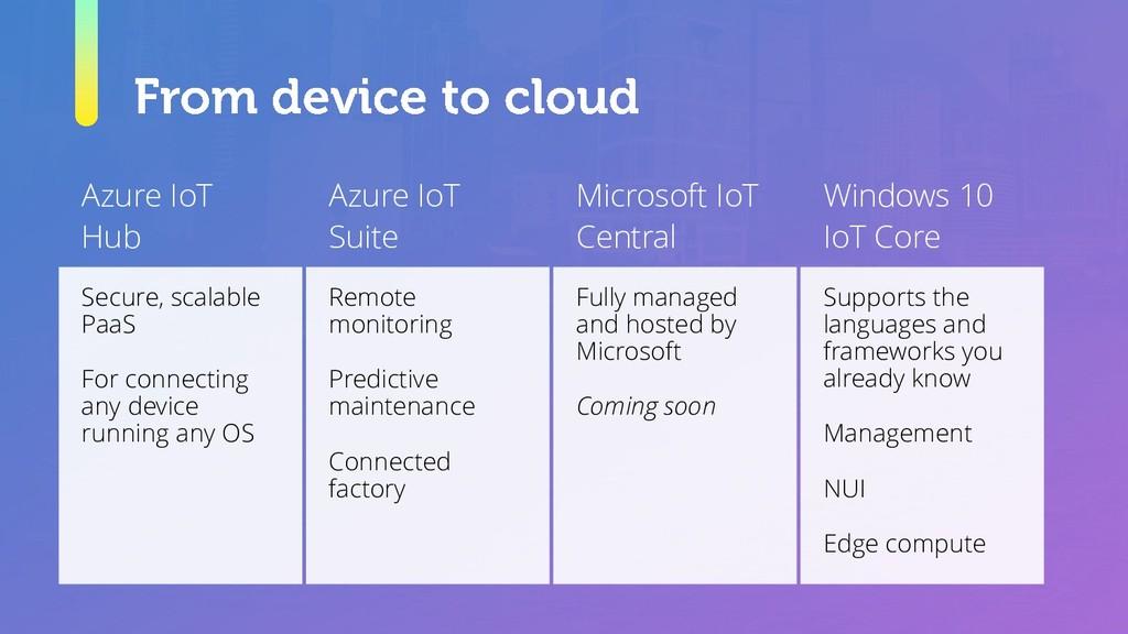 Azure IoT Hub Azure IoT Suite Microsoft IoT Cen...
